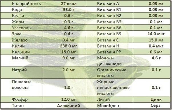 Полезные вещества в кабачках