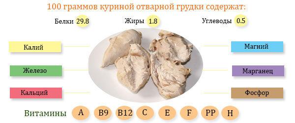 Польза куриного мяса