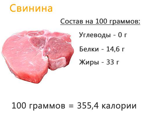 Пищевая ценность свинины